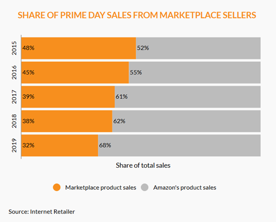 Amazon Prime 2019 - Share of Sales